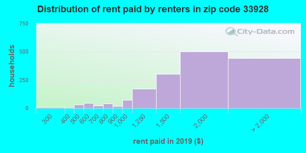 33928 rent paid by renters