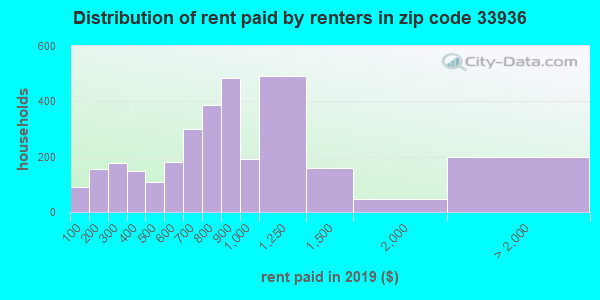 33936 rent paid by renters