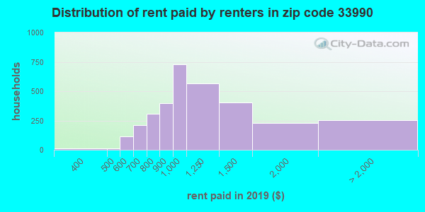 33990 rent paid by renters