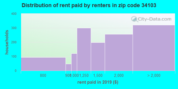34103 rent paid by renters
