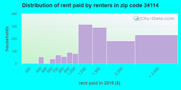 34114 rent paid by renters
