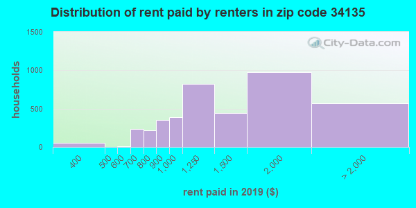 34135 rent paid by renters