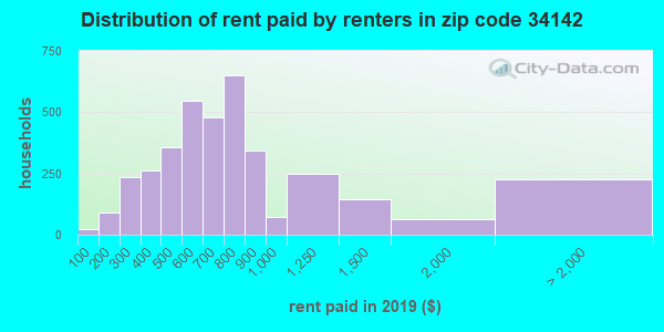 34142 rent paid by renters