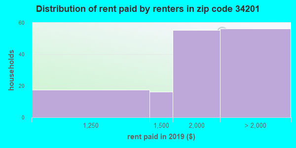 34201 rent paid by renters