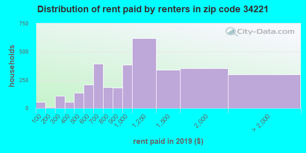 34221 rent paid by renters