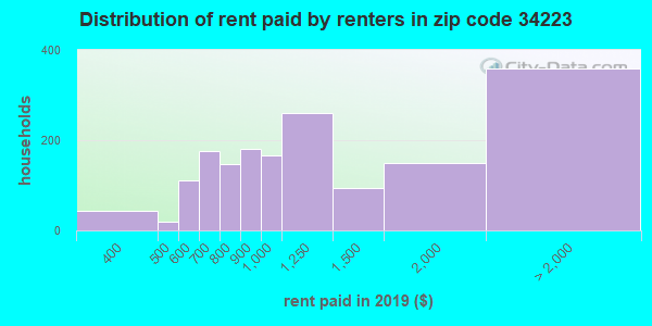 34223 rent paid by renters