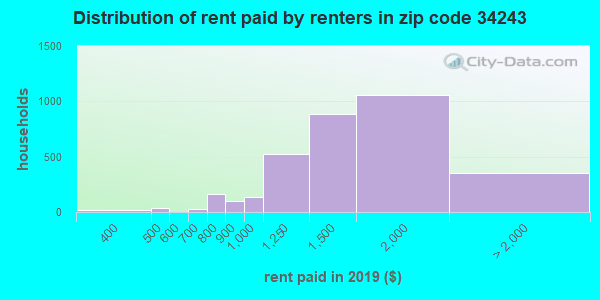 34243 rent paid by renters