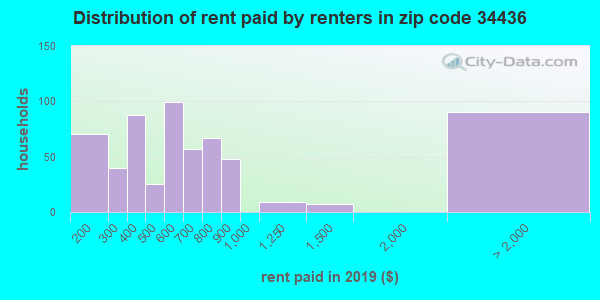34436 rent paid by renters