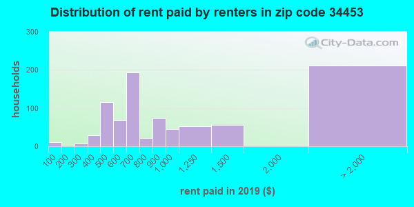 34453 rent paid by renters