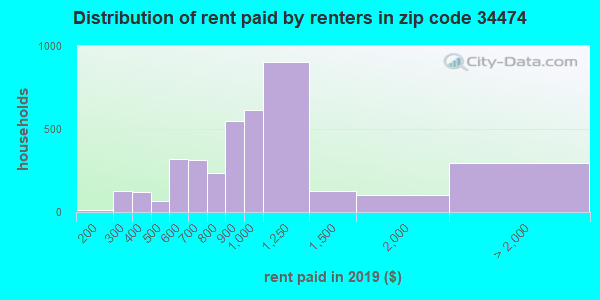 34474 rent paid by renters