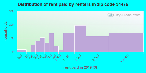 34476 rent paid by renters