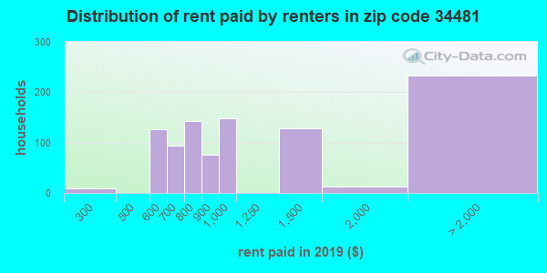 34481 rent paid by renters