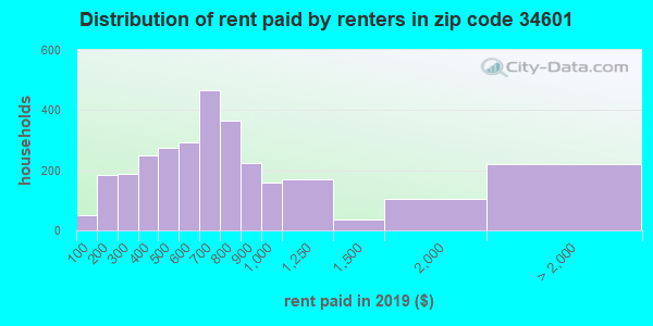 34601 rent paid by renters