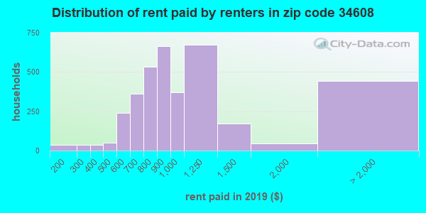 34608 rent paid by renters
