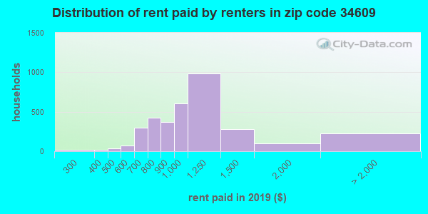 34609 rent paid by renters