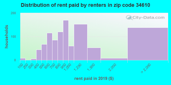 34610 rent paid by renters
