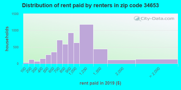 34653 rent paid by renters