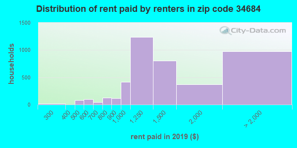 34684 rent paid by renters