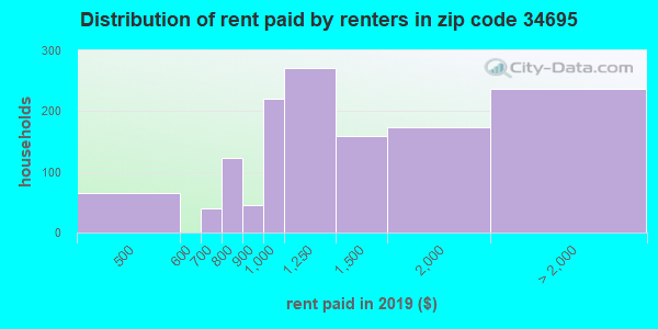 34695 rent paid by renters
