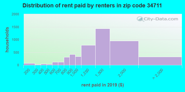 34711 rent paid by renters