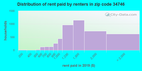 34746 rent paid by renters