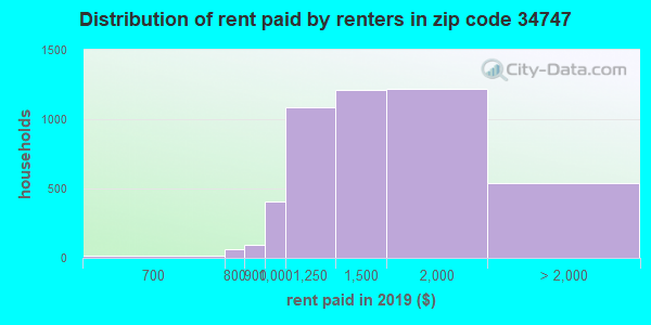 34747 rent paid by renters