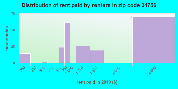 34756 rent paid by renters