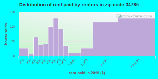 34785 rent paid by renters