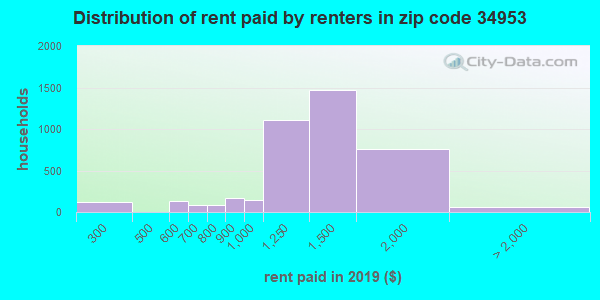 Rent paid by renters in 2015 in zip code 34953