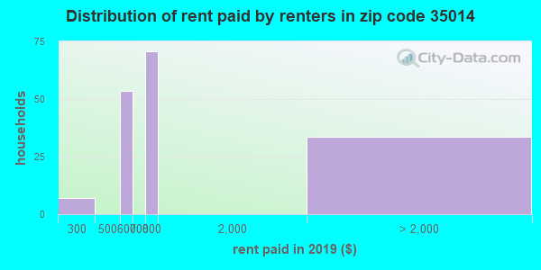 35014 rent paid by renters