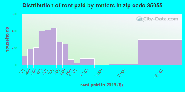 35055 rent paid by renters