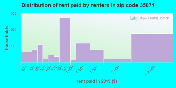35071 rent paid by renters