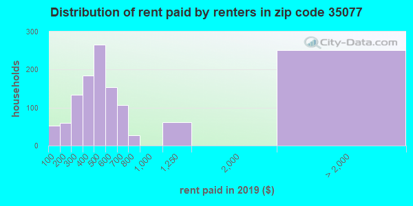 35077 rent paid by renters
