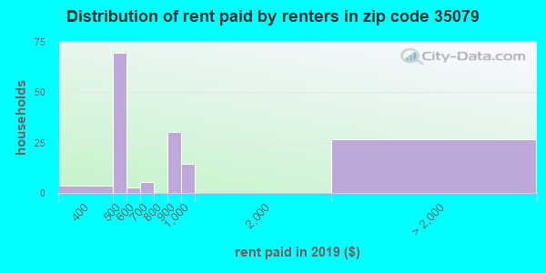 35079 rent paid by renters