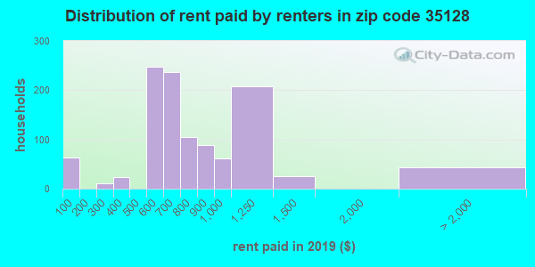 35128 rent paid by renters