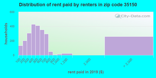 35150 rent paid by renters