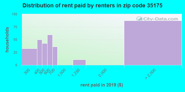 35175 rent paid by renters