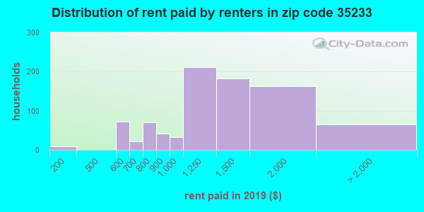 Rent paid by renters in 2013 in zip code 35233
