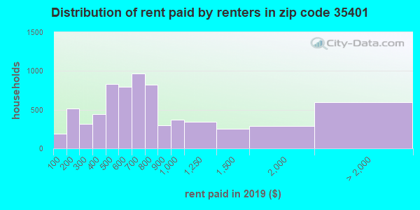 35401 rent paid by renters