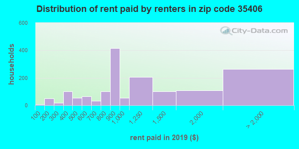 Rent paid by renters in 2015 in zip code 35406