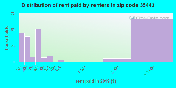 35443 rent paid by renters