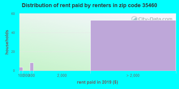 35460 rent paid by renters