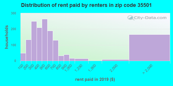 35501 rent paid by renters