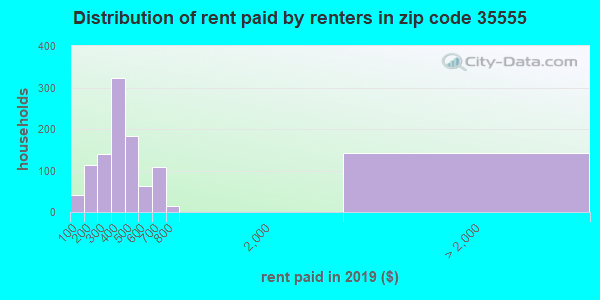 35555 rent paid by renters