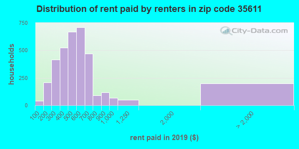35611 rent paid by renters