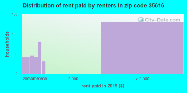 Rent paid by renters in 2015 in zip code 35616