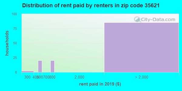35621 rent paid by renters