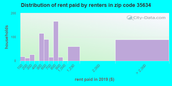 35634 rent paid by renters
