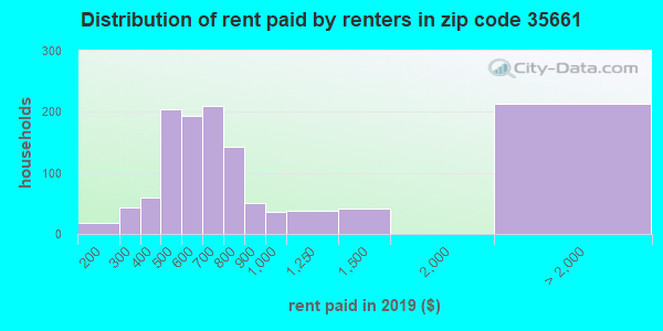 35661 rent paid by renters