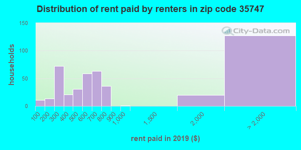 35747 rent paid by renters